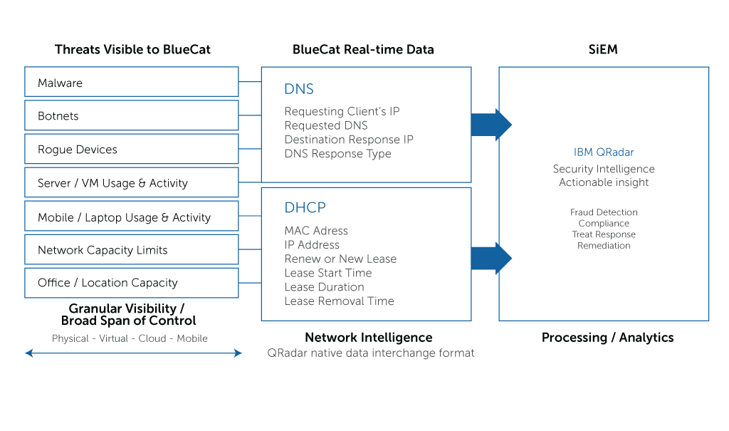 BlueCat APIs | IPAMWorks com