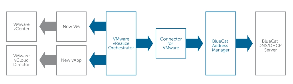 how connector for VMware works